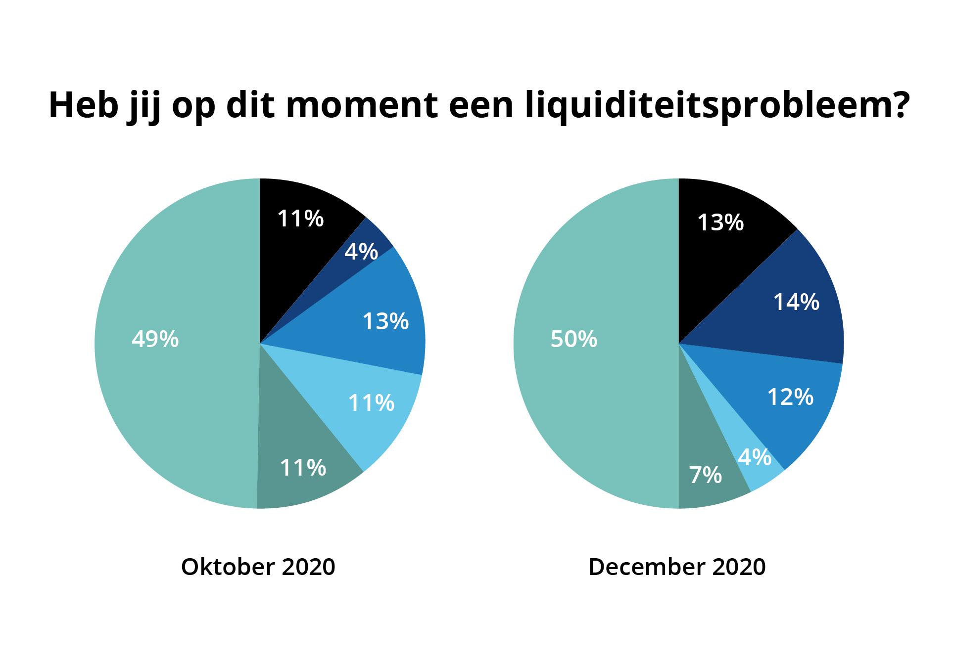 Uitslag peiling 5: 45% van mkb bedrijven wil ondanks tweede corona golf gaan investeren, 27% in liquiditeitsproblemen